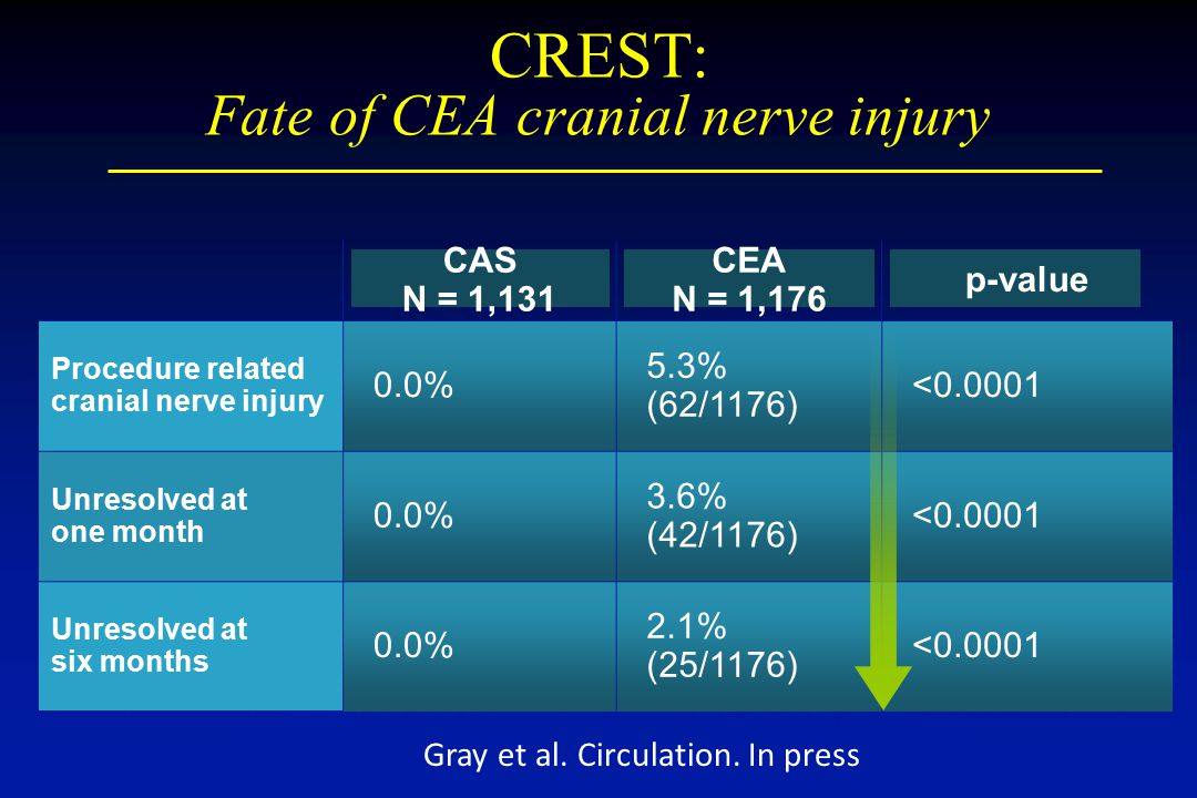 CAS N = 1,131 CEA N = 1,176 p-value Procedure related cranial nerve injury 0.0% 5.3% (62/1176) <0.0001 Unresolved at one month 0.0% 3.6% (42/1176) <0.0001 Unresolved at six months 0.0% 2.1% (25/1176) <0.0001 CREST: Fate of CEA cranial nerve injury Gray et al.
