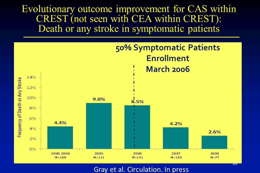Evolutionary outcome improvement for CAS within CREST (not seen with CEA within CREST): Death or any stroke in symptomatic patients 50% Symptomatic Patients Enrollment March 2006 Gray et al.