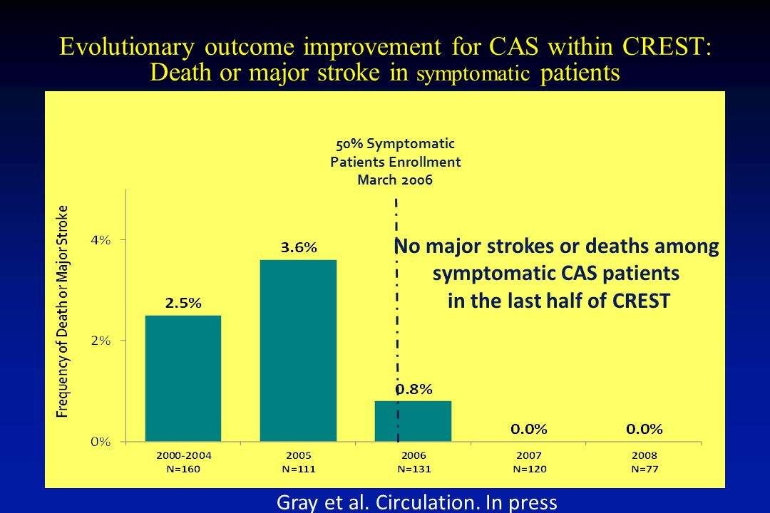 Evolutionary outcome improvement for CAS within CREST: Death or major stroke in symptomatic patients 50% Symptomatic Patients Enrollment March 2006 No major strokes or deaths among symptomatic CAS patients in the last half of CREST Gray et al.