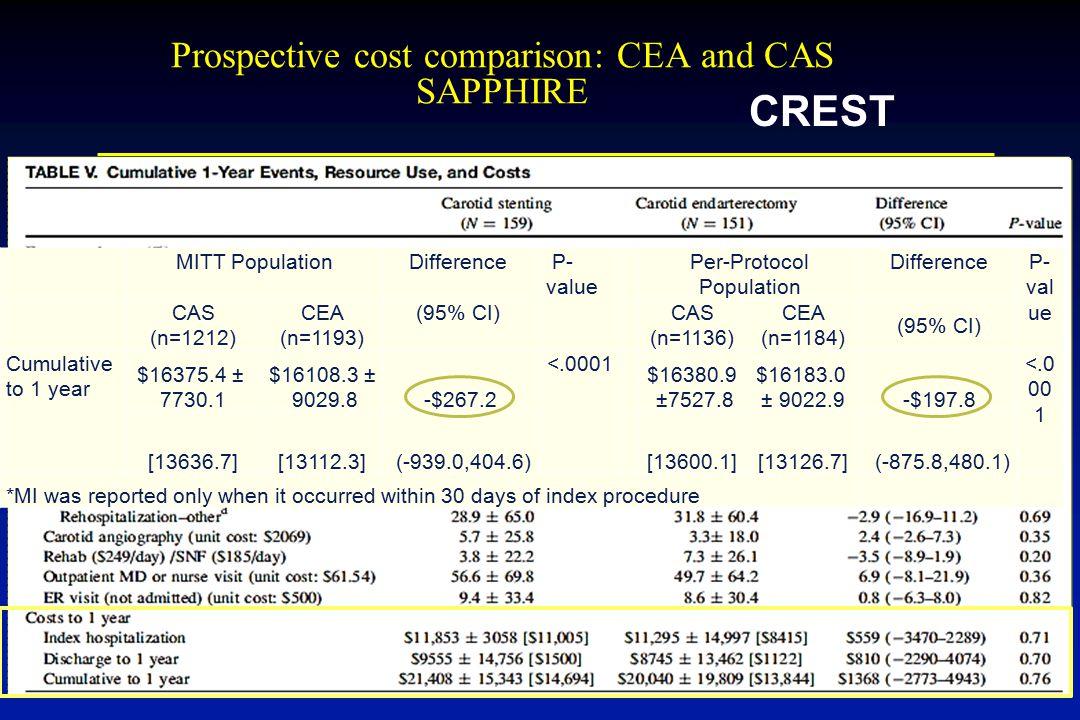 Prospective cost comparison: CEA and CAS SAPPHIRE MITT PopulationDifference P- value Per-Protocol Population DifferenceP- val ue CAS (n=1212) CEA (n=1