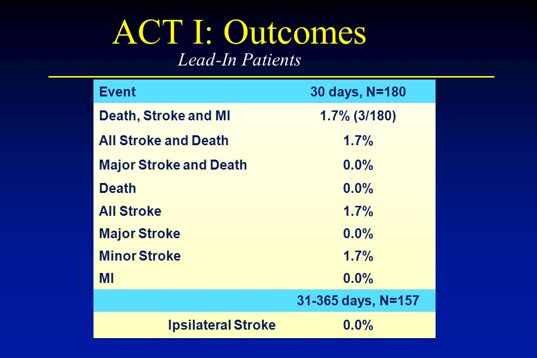 ACT I: Outcomes Lead-In Patients