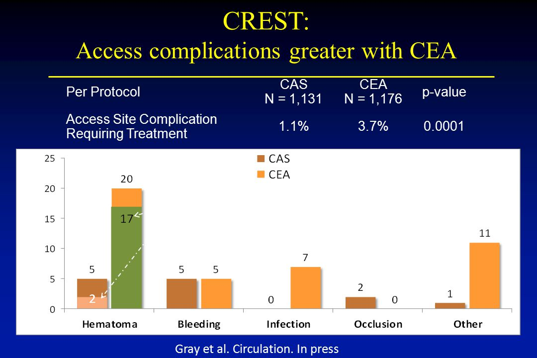 Per Protocol CAS N = 1,131 CEA N = 1,176 p-value Access Site Complication Requiring Treatment 1.1%3.7%0.0001 Events may occur more than once in the same patient.