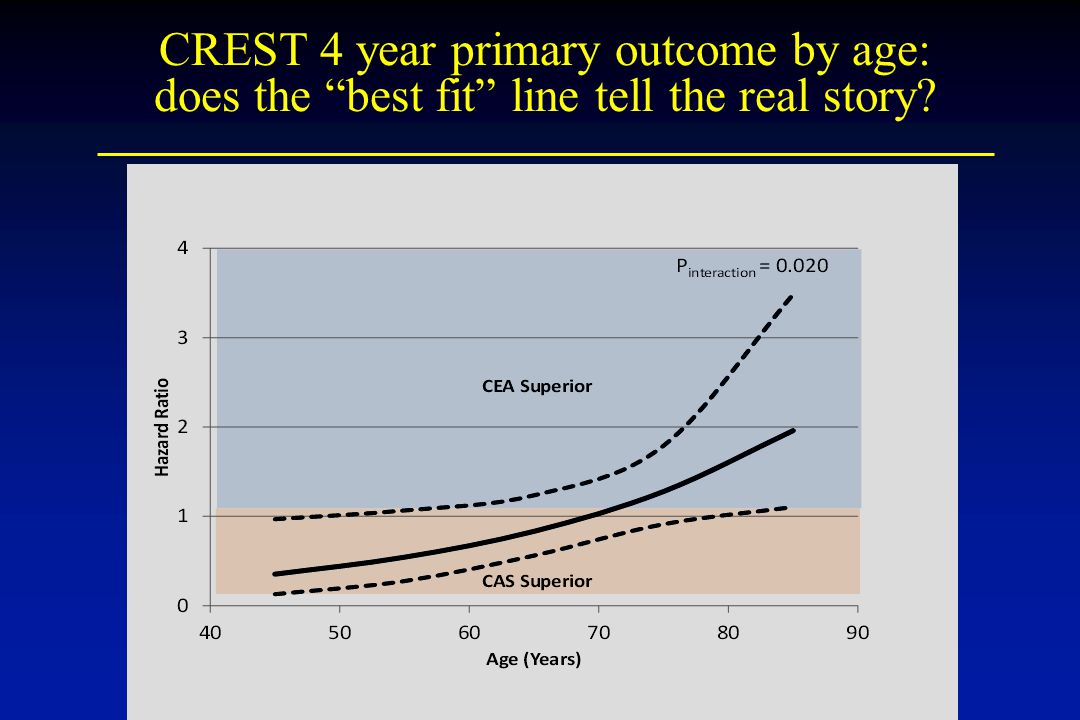 """CREST 4 year primary outcome by age: does the """"best fit"""" line tell the real story?"""