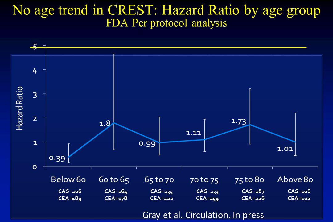 No age trend in CREST: Hazard Ratio by age group FDA Per protocol analysis CAS=206CAS=164CAS=235CAS=233CAS=187CAS=106 CEA=189CEA=178CEA=222CEA=259CEA=226CEA=102 Gray et al.
