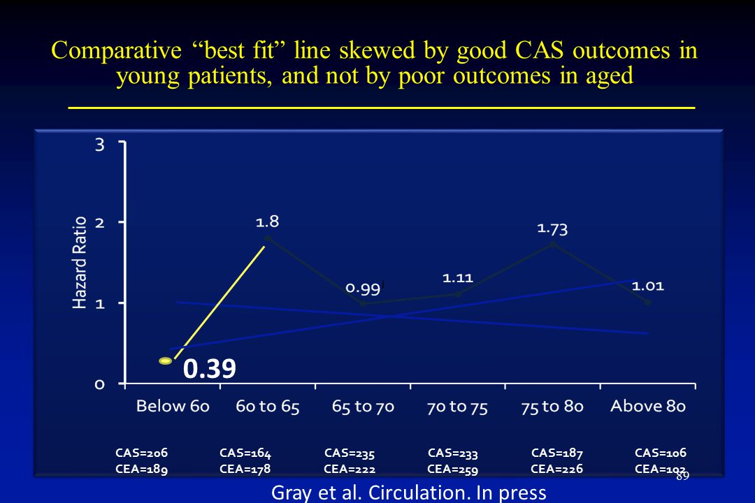 Comparative best fit line skewed by good CAS outcomes in young patients, and not by poor outcomes in aged CAS=206CAS=164CAS=235CAS=233CAS=187CAS=106 CEA=189CEA=178CEA=222CEA=259CEA=226CEA=102 0.39 Gray et al.