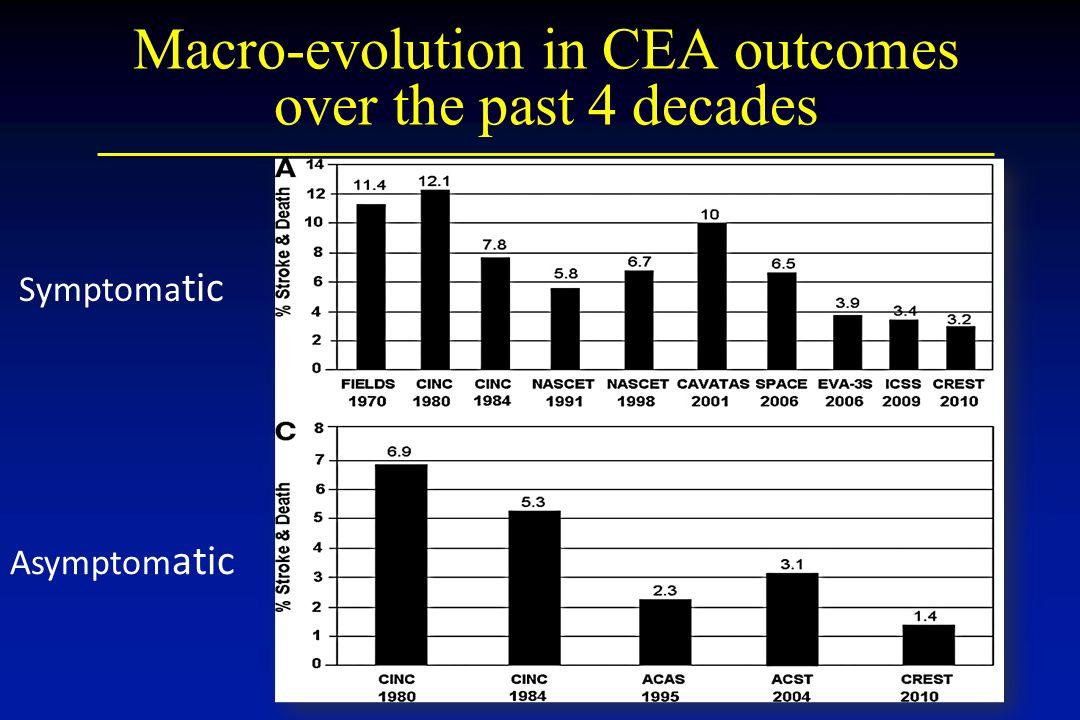 Macro-evolution in CEA outcomes over the past 4 decades Symptoma tic Asymptom atic