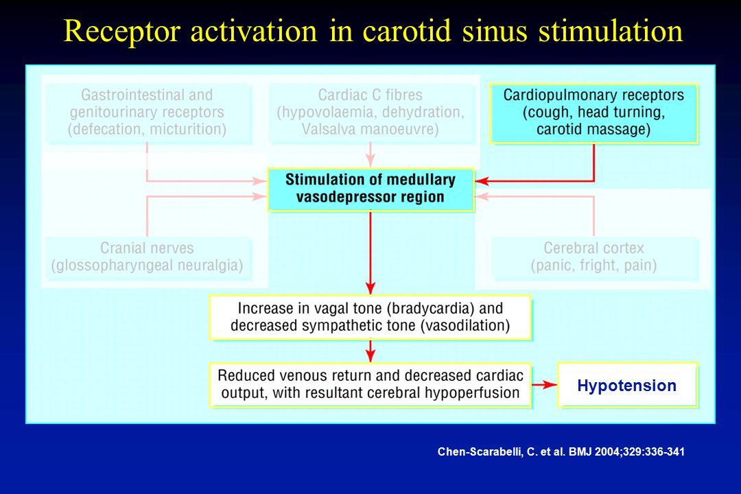 Chen-Scarabelli, C. et al. BMJ 2004;329:336-341 Receptor activation in carotid sinus stimulation Hypotension