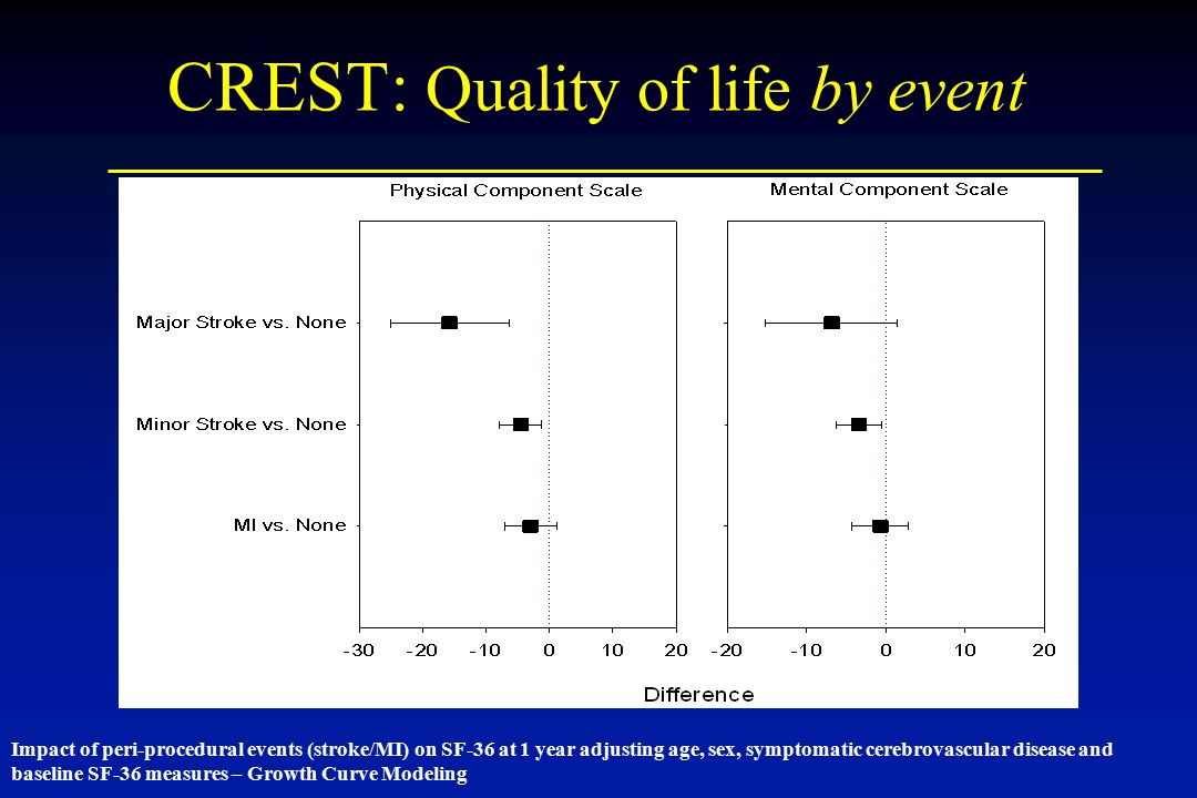 CREST: Quality of life by event Impact of peri-procedural events (stroke/MI) on SF-36 at 1 year adjusting age, sex, symptomatic cerebrovascular diseas