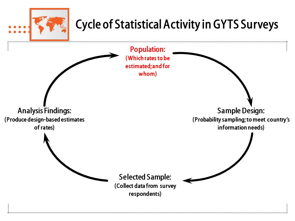 Cycle of Statistical Activity in GYTS Surveys Population: (Which rates to be estimated; and for whom) Sample Design: (Probability sampling; to meet country's information needs) Selected Sample: (Collect data from survey respondents) Analysis Findings: (Produce design-based estimates of rates)