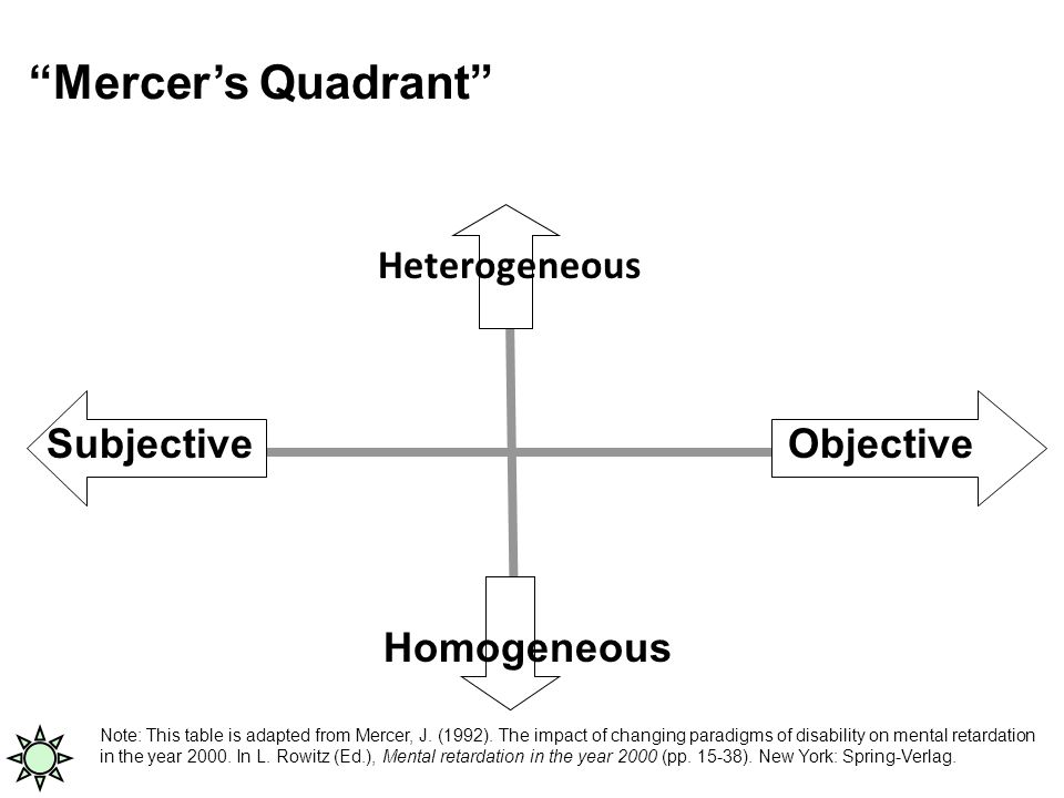ObjectiveSubjective Homogeneous Mercer's Quadrant Heterogeneous Note: This table is adapted from Mercer, J.