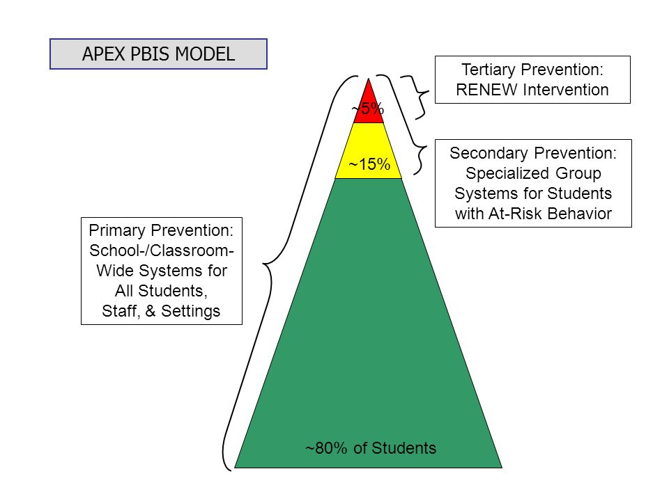 Primary Prevention: School-/Classroom- Wide Systems for All Students, Staff, & Settings Secondary Prevention: Specialized Group Systems for Students with At-Risk Behavior Tertiary Prevention: RENEW Intervention ~80% of Students ~15% ~5% APEX PBIS MODEL