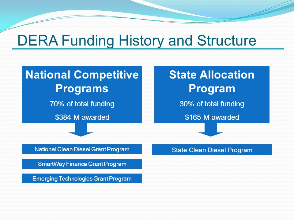 DERA Funding History and Structure State Allocation Program 30% of total funding $165 M awarded National Clean Diesel Grant Program SmartWay Finance Grant Program Emerging Technologies Grant Program State Clean Diesel Program National Competitive Programs 70% of total funding $384 M awarded
