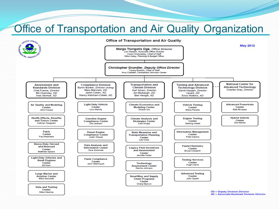 Office of Transportation and Air Quality Organization