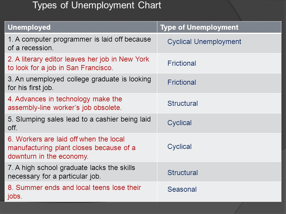 Review - Unemployment Statistics The country of Ecoland has collected the following information: Population 240,000 Employed 180,000 Unemployed 30,000
