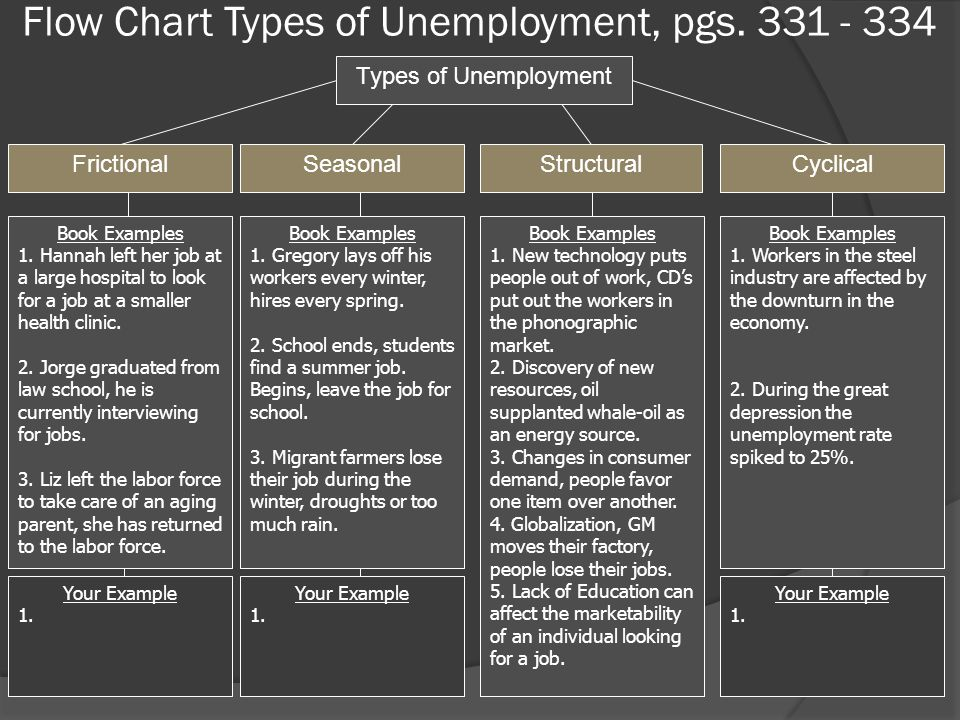 Flow Chart Types of Unemployment, pgs. 331 - 334 FrictionalSeasonalStructuralCyclical Types of Unemployment Your Example 1. Your Example 1. Your Examp