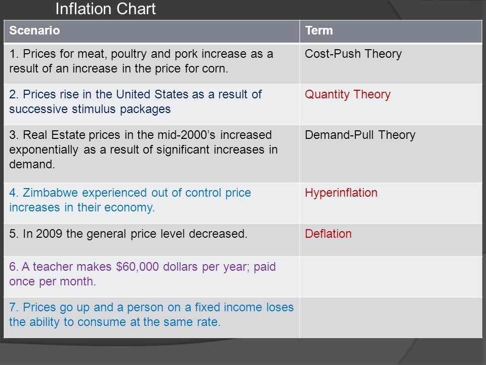 Inflation Chart ScenarioTerm 1. Prices for meat, poultry and pork increase as a result of an increase in the price for corn. Cost-Push Theory 2. Price