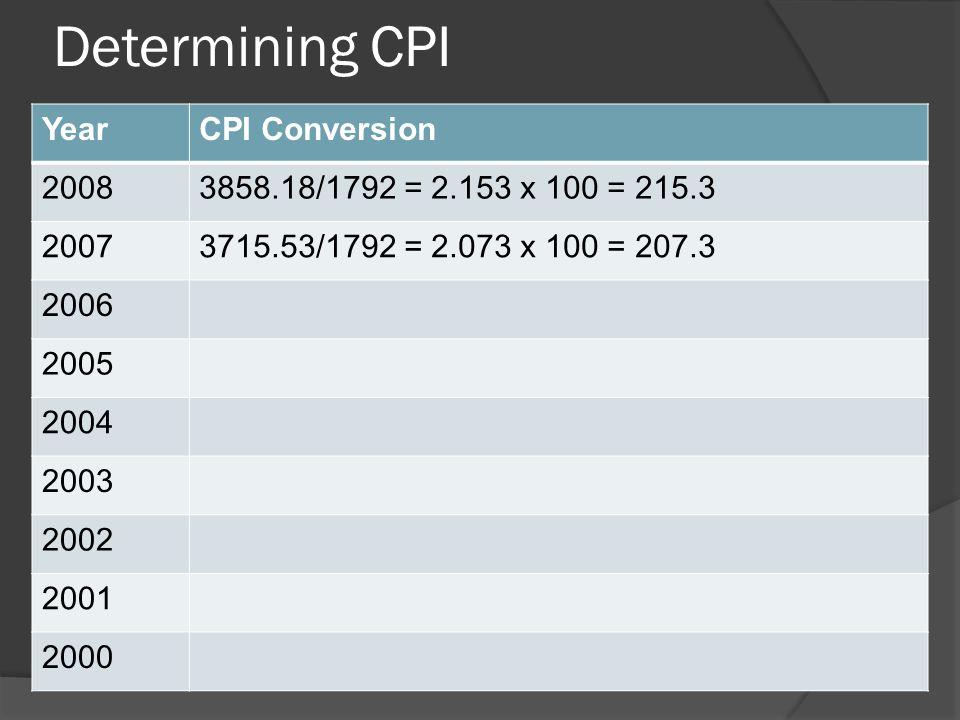 Determining CPI YearCPI Conversion 20083858.18/1792 = 2.153 x 100 = 215.30 2007 2006 2005 2004 2003 2002 2001 2000