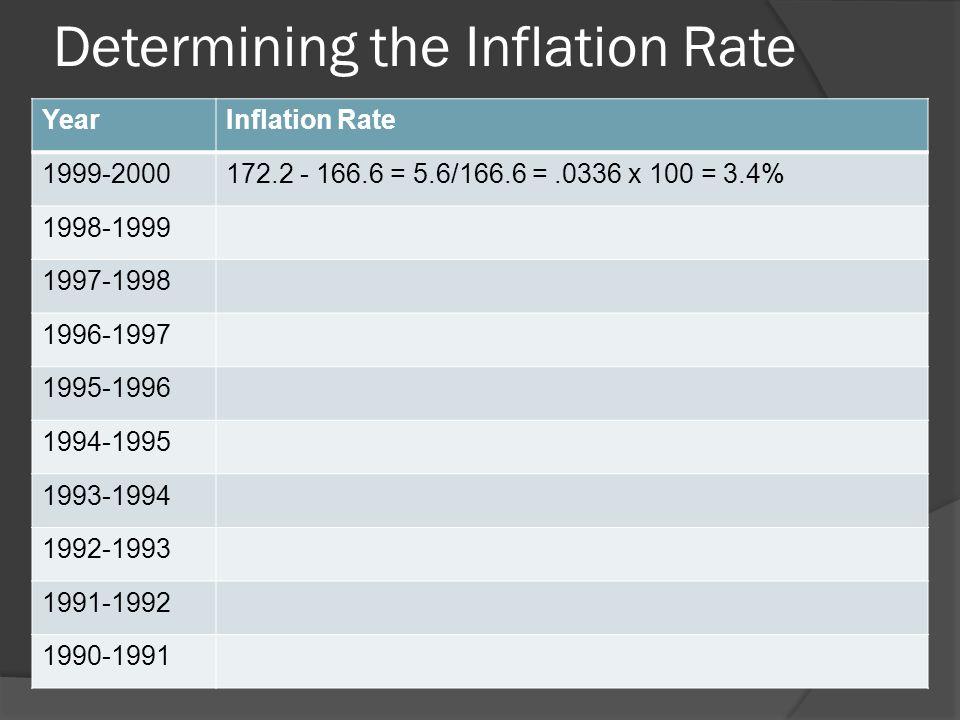 Determining CPI YearCPI Conversion 20083858.18/1792 = 2.153 x 100 = 215.3 20073715.53/1792 = 2.073 x 100 = 207.3 20063612.67/1792 = 2.0159 x 100 = 202