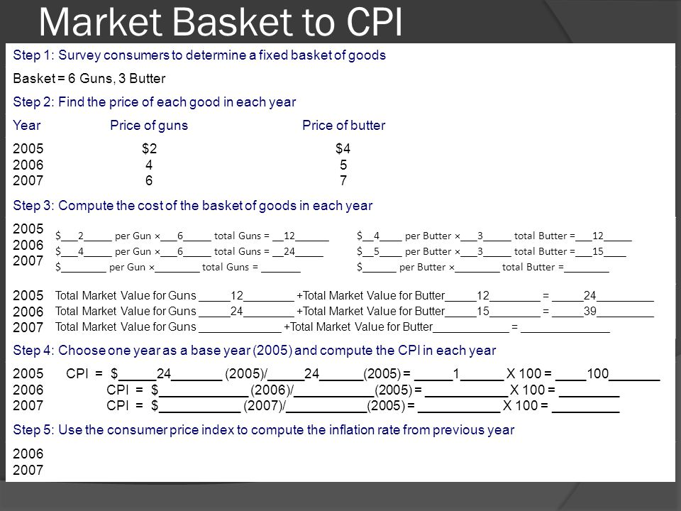 Market Basket to CPI Step 1: Survey consumers to determine a fixed basket of goods Basket = 6 Guns, 3 Butter Step 2: Find the price of each good in ea