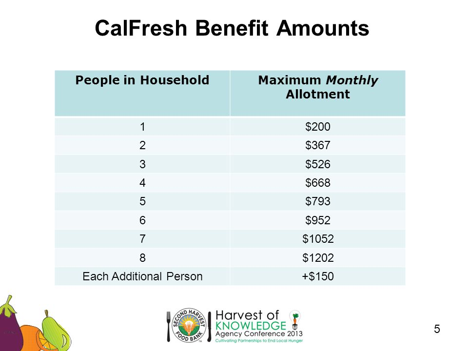 CalFresh Benefit Amounts 5 People in HouseholdMaximum Monthly Allotment 1$200 2$367 3$526 4$668 5$793 6$952 7$1052 8$1202 Each Additional Person+$150