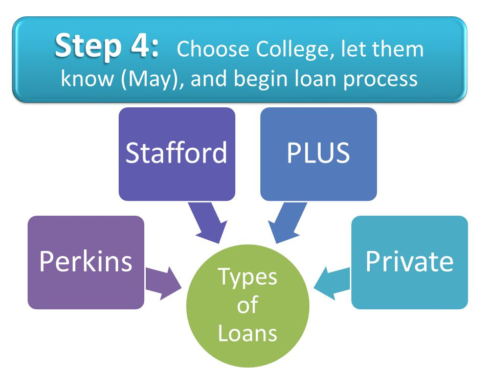 Step 4: Step 4: Choose College, let them know (May), and begin loan process Types of Loans PerkinsStaffordPLUSPrivate