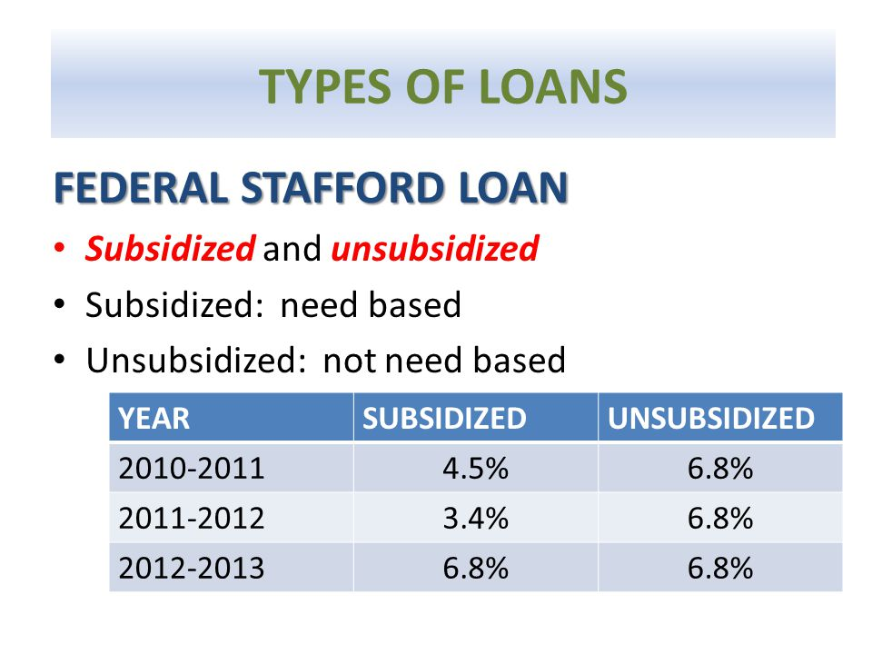 FEDERAL STAFFORD LOAN Subsidized and unsubsidized Subsidized: need based Unsubsidized: not need based YEARSUBSIDIZEDUNSUBSIDIZED 2010-20114.5%6.8% 201