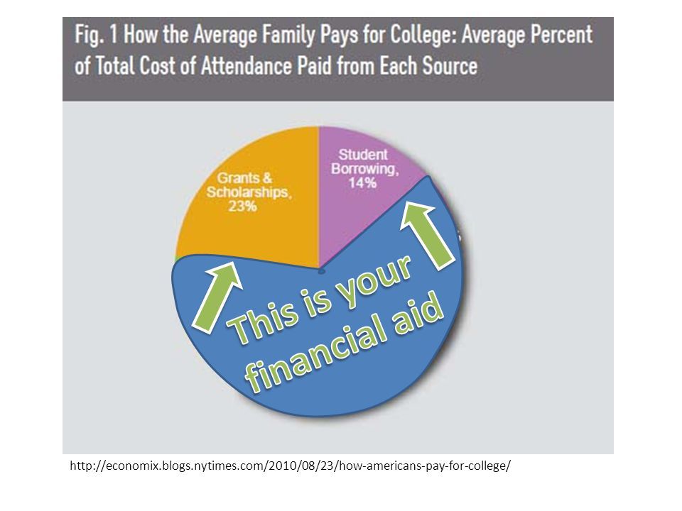 http://economix.blogs.nytimes.com/2010/08/23/how-americans-pay-for-college/
