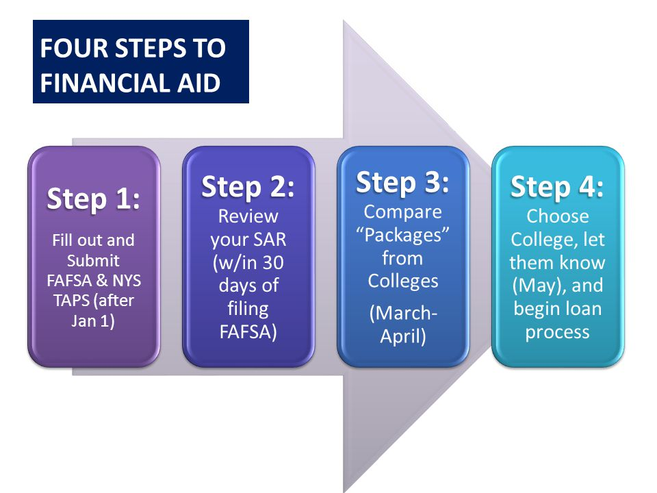Step 1: Fill out and Submit FAFSA & NYS TAPS (after Jan 1) Step 2: Step 2: Review your SAR (w/in 30 days of filing FAFSA) Step 3: Step 3: Compare Packages from Colleges (March- April) Step 4: Step 4: Choose College, let them know (May), and begin loan process FOUR STEPS TO FINANCIAL AID