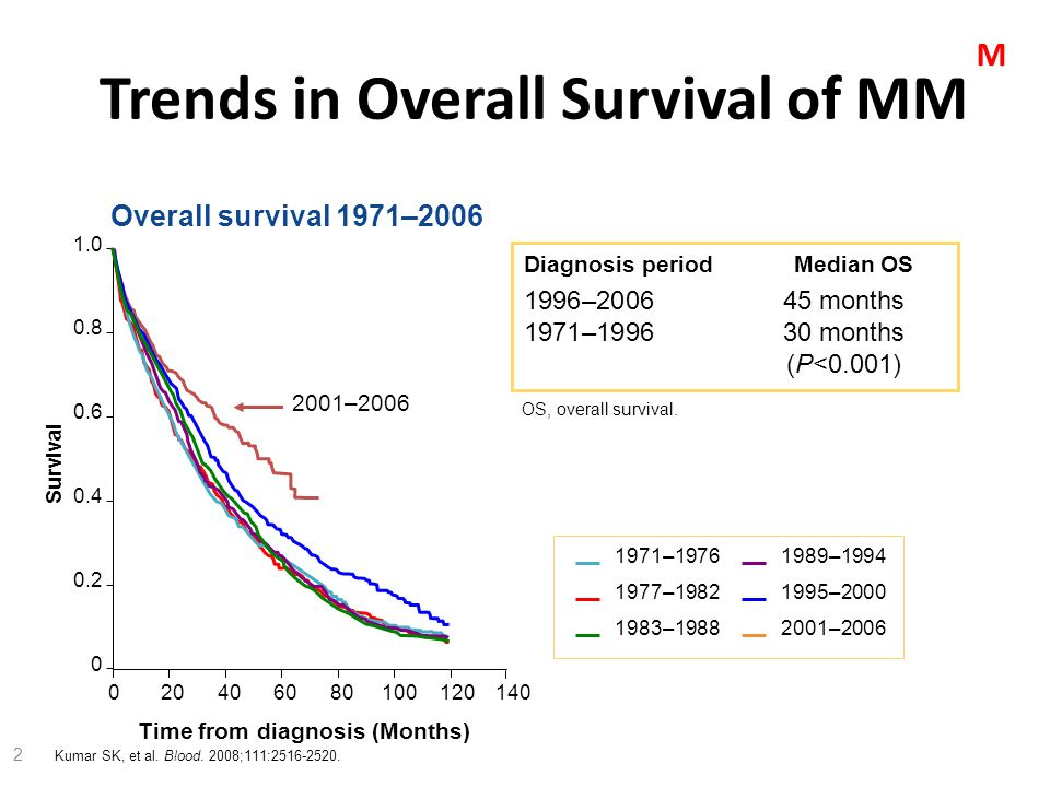 MM-020: Len + Low-dose Dex vs MPT in Previously Untreated MM Protocol CC-5013-MM-020/IFM 07-01.