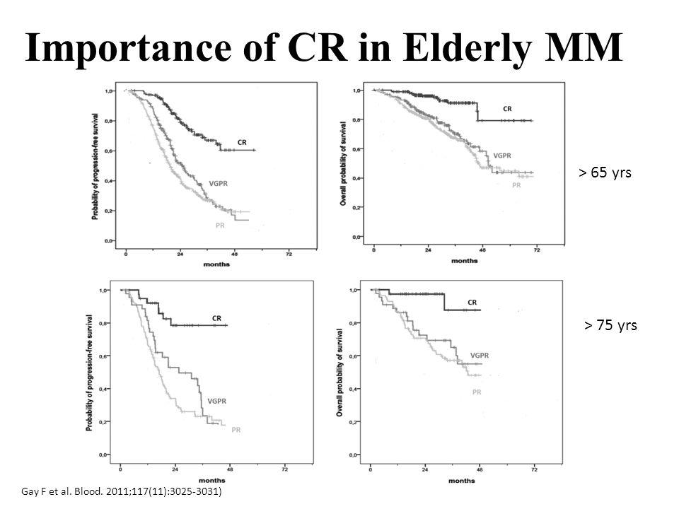 > 65 yrs > 75 yrs Importance of CR in Elderly MM Gay F et al. Blood. 2011;117(11):3025-3031)