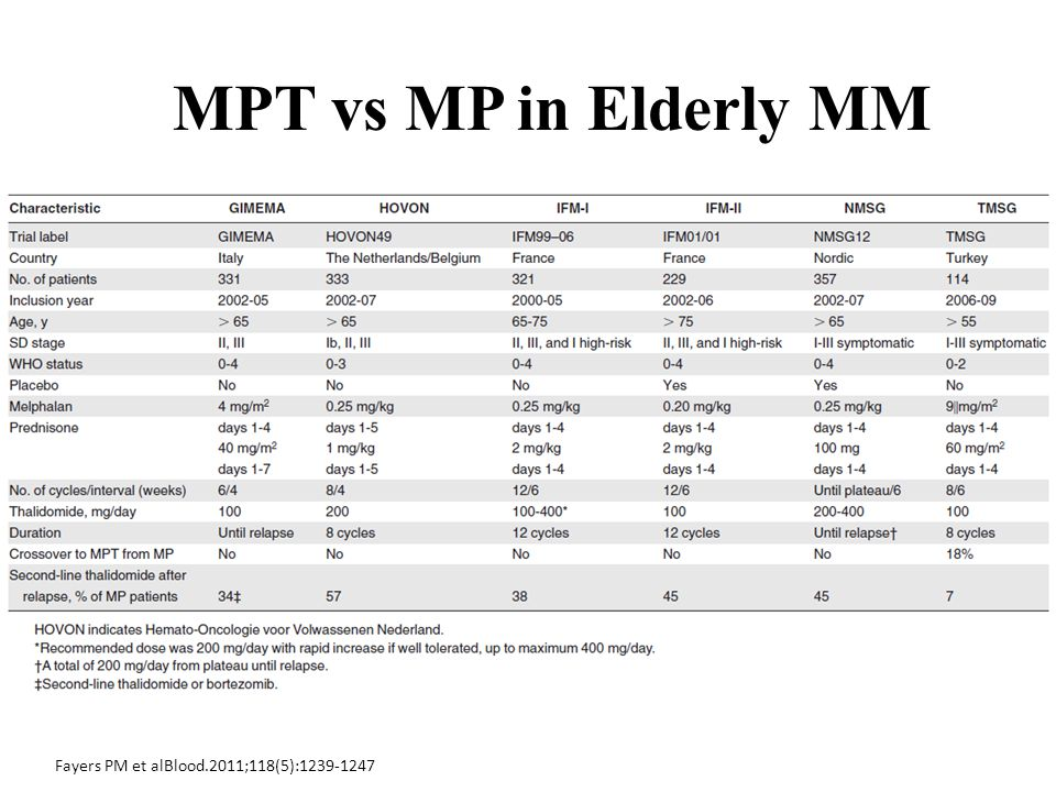 Fayers PM et alBlood.2011;118(5):1239-1247 MPT vs MP in Elderly MM