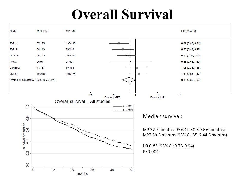 Median survival: MP 32.7 months (95% CI, 30.5-36.6 months) MPT 39.3 months (95% CI, 35.6-44.6 months). HR 0.83 (95% CI: 0.73-0.94) P=0.004 Overall Sur