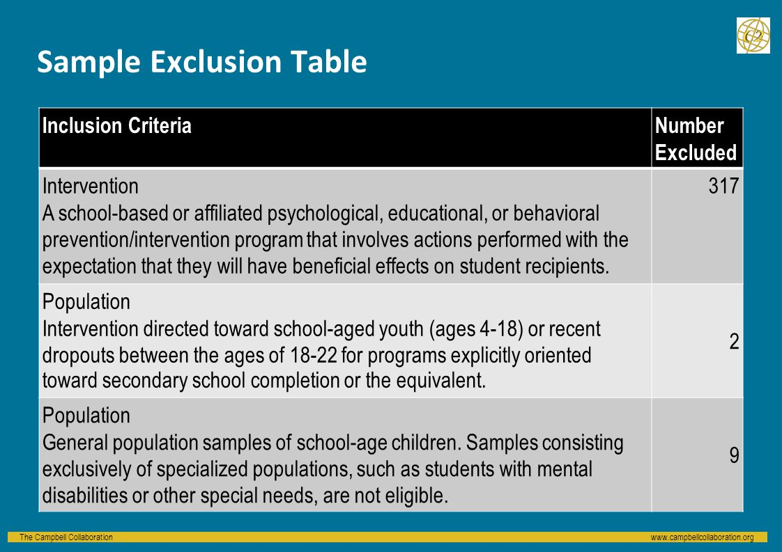 The Campbell Collaborationwww.campbellcollaboration.org Sample Exclusion Table Inclusion CriteriaNumber Excluded Intervention A school-based or affiliated psychological, educational, or behavioral prevention/intervention program that involves actions performed with the expectation that they will have beneficial effects on student recipients.