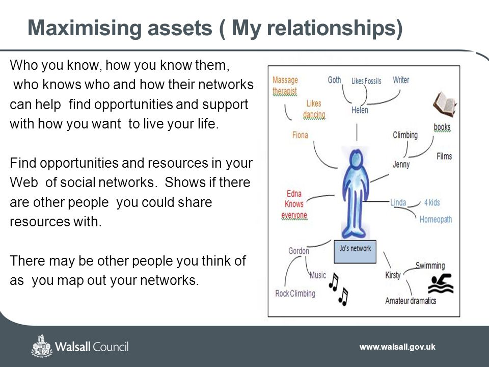 www.walsall.gov.uk Maximising assets ( My relationships) Who you know, how you know them, who knows who and how their networks can help find opportunities and support with how you want to live your life.