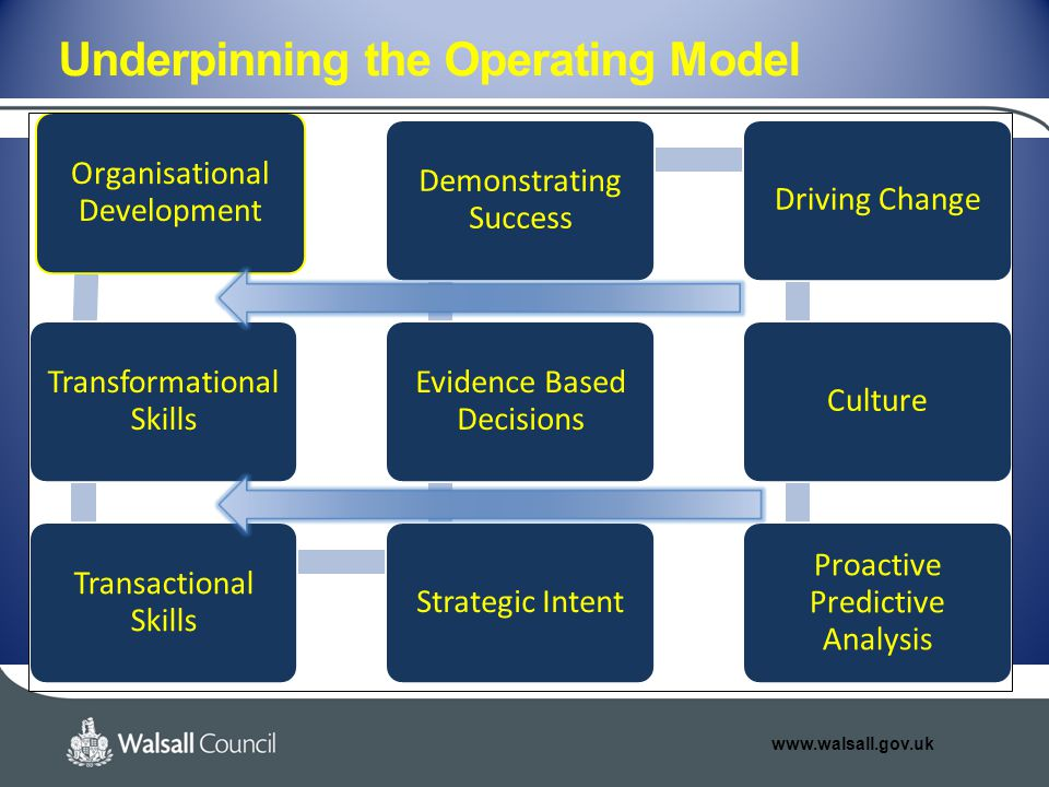 www.walsall.gov.uk Underpinning the Operating Model Organisational Development Transformational Skills Transactional Skills Strategic Intent Evidence Based Decisions Demonstrating Success Driving ChangeCulture Proactive Predictive Analysis