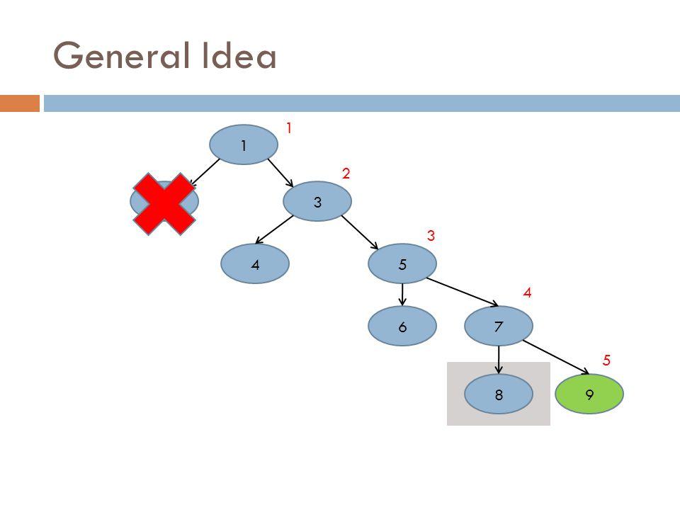 General Idea 1 32 45 76 98 2 1 3 4 5