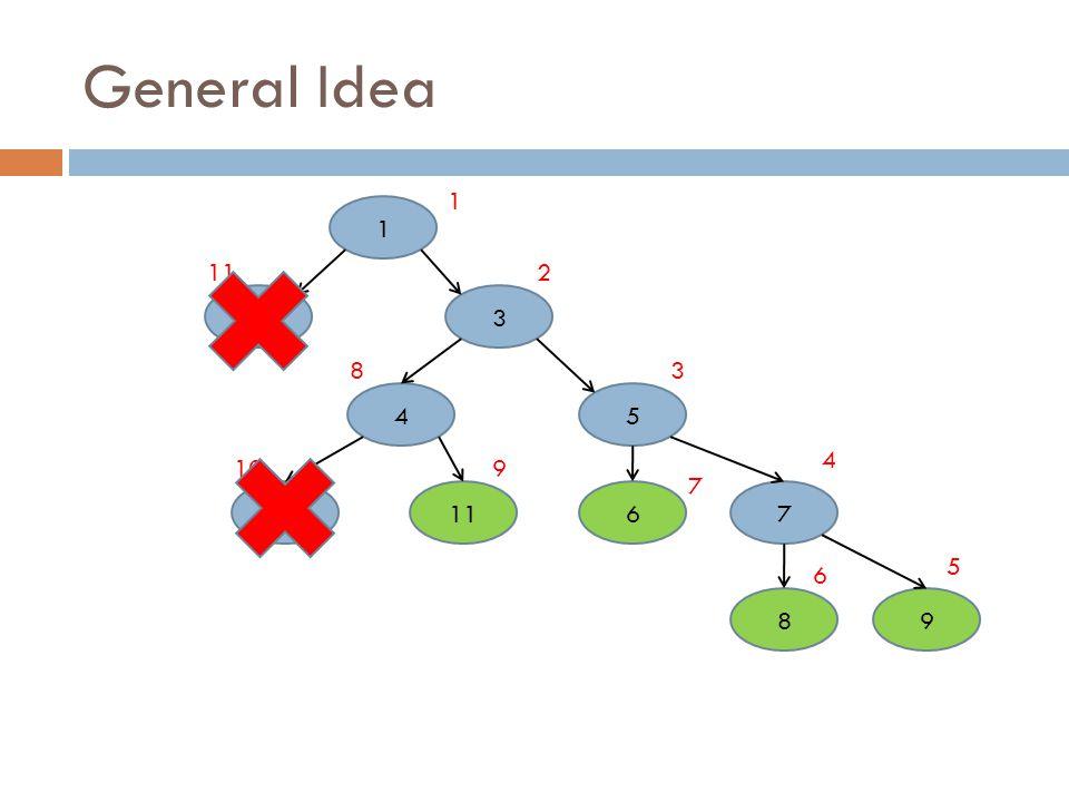 General Idea 1 32 4 1011 5 76 98 2 1 3 4 5 6 7 8 910 11 -160, -200 -140, -180 -140, -200-100 -170 -100, -200 -60, -162 -60, -200 50, -200 50, -152 -100, -162 -60, -130