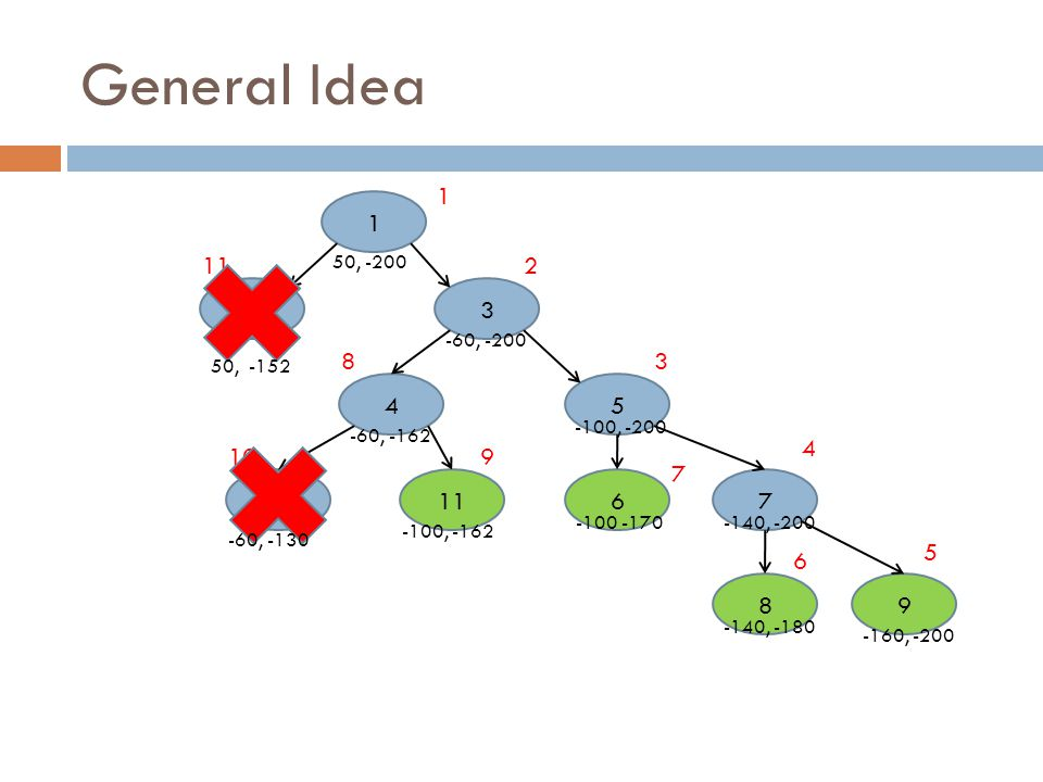 Recursive Steps 1.Select subproblem from queue 2.