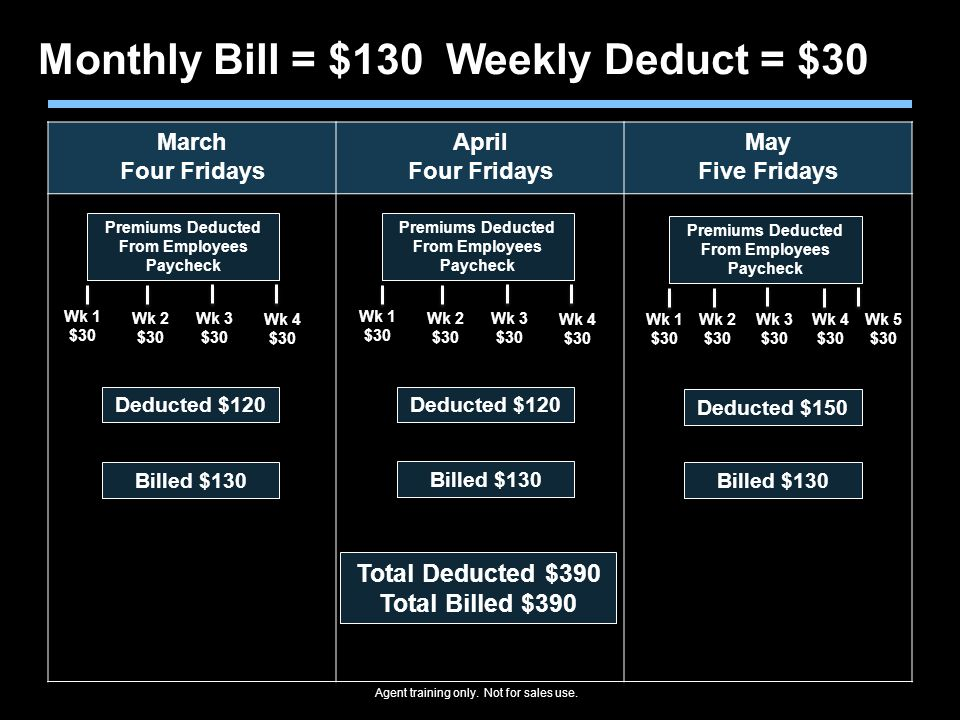 Agent training only. Not for sales use. March Four Fridays April Four Fridays May Five Fridays Deducted $120 Monthly Bill = $130 Weekly Deduct = $30 P