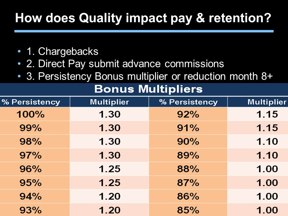 Agent training only. Not for sales use. How does Quality impact pay & retention? 1. Chargebacks 2. Direct Pay submit advance commissions 3. Persistenc