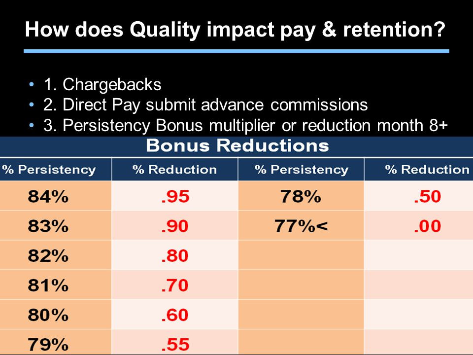 Agent training only.Not for sales use. How does Quality impact pay & retention.