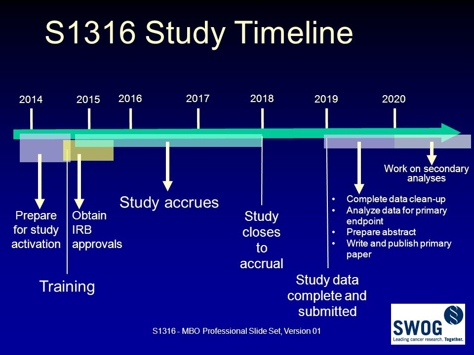 S1316 Study Timeline 20142015 2016 Study accrues 2017 2018 Study closes to accrual Prepare for study activation Training Obtain IRB approvals 2019 Stu