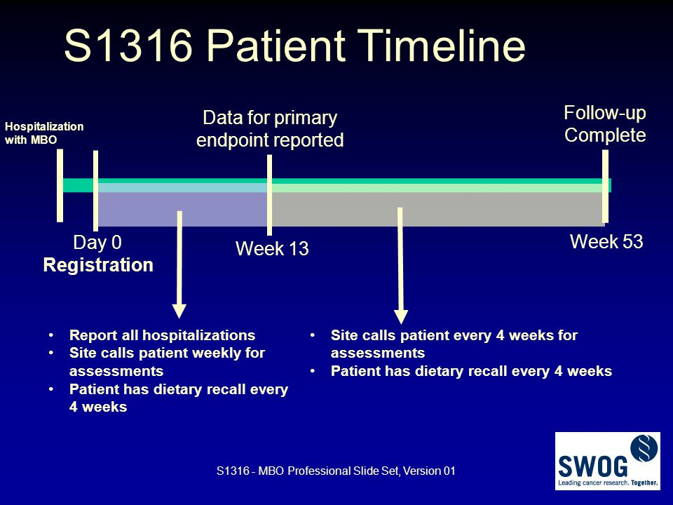 S1316 - MBO Professional Slide Set, Version 01 S1316 Patient Timeline Hospitalization with MBO Week 53 Follow-up Complete Day 0 Registration Week 13 D