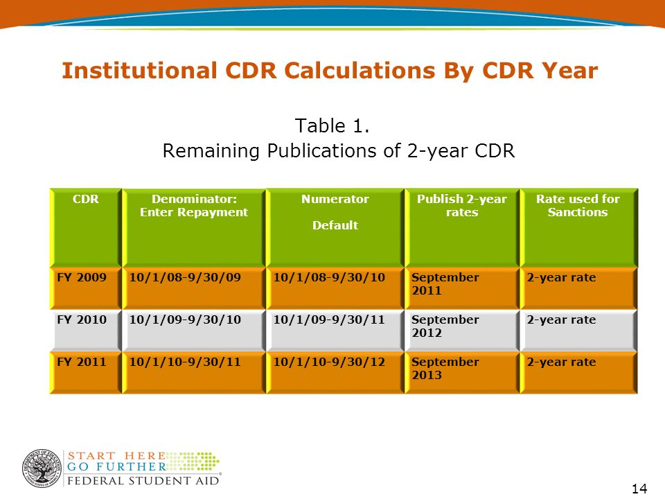 Institutional CDR Calculations By CDR Year Table 1. Remaining Publications of 2-year CDR 14 CDRDenominator: Enter Repayment Numerator Default Publish