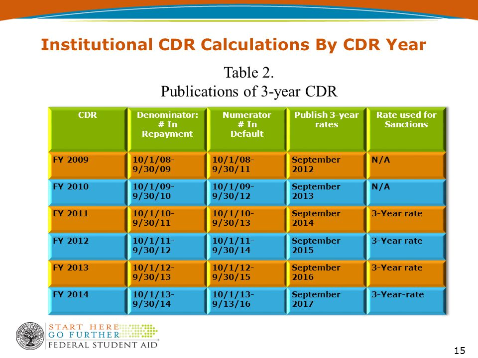 15 Institutional CDR Calculations By CDR Year Table 2. Publications of 3-year CDR