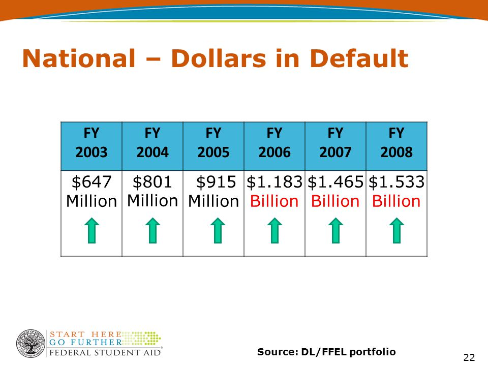 22 Source: DL/FFEL portfolio National – Dollars in Default FY 2003 FY 2004 FY 2005 FY 2006 FY 2007 FY 2008 $647 Million $801 Million $915 Million $1.1