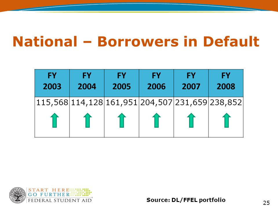 25 Source: DL/FFEL portfolio National – Borrowers in Default FY 2003 FY 2004 FY 2005 FY 2006 FY 2007 FY 2008 115,568114,128161,951204,507231,659238,852
