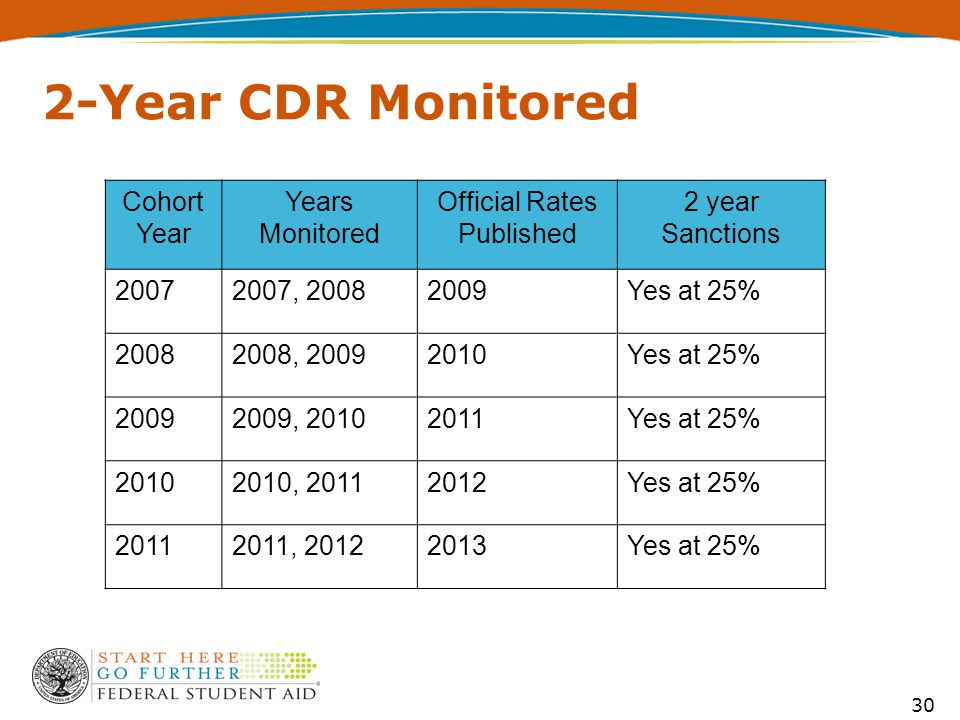 30 2-Year CDR Monitored Cohort Year Years Monitored Official Rates Published 2 year Sanctions 20072007, 20082009Yes at 25% 20082008, 20092010Yes at 25% 20092009, 20102011Yes at 25% 20102010, 20112012Yes at 25% 20112011, 20122013Yes at 25%