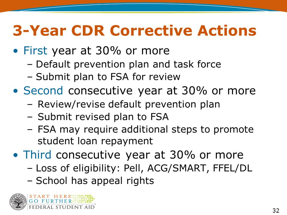 32 3-Year CDR Corrective Actions First year at 30% or more –Default prevention plan and task force –Submit plan to FSA for review Second consecutive year at 30% or more –Review/revise default prevention plan –Submit revised plan to FSA –FSA may require additional steps to promote student loan repayment Third consecutive year at 30% or more –Loss of eligibility: Pell, ACG/SMART, FFEL/DL –School has appeal rights