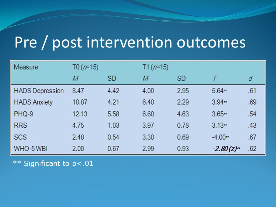 Pre / post intervention outcomes ** Significant to p<.01